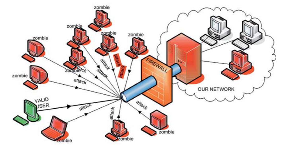 Для чего нужна защита от DDoS атак